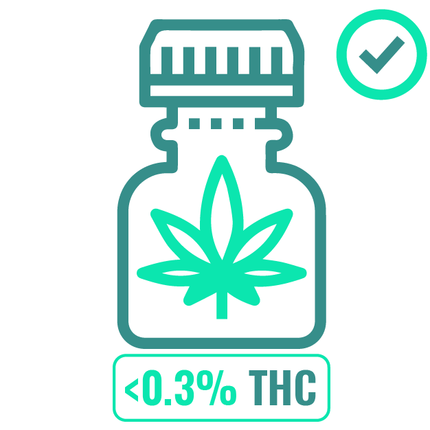 1_They do however prohibit the use of CBD products that contain more than 0.3 percent of THC