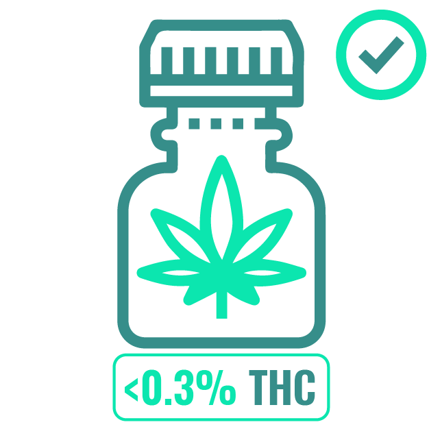 1_the product has been derived from the hemp of the cannabis plant and has less than 0.3% THC